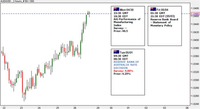 Australian_Dollar_Pares_April_Decline_Outlook_Hinges_on_RBA_body_Picture_6.png, Australian Dollar Pares April Decline - Outlook Hinges on RBA