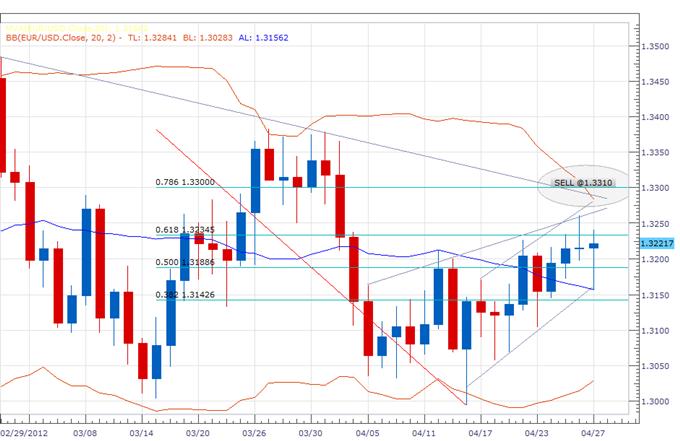 L'euro se débarrasse des baisses du début de séance ; la barrière clé des 1.3300 est en ligne de mire