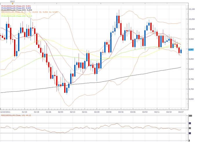 Rapport technique classique du dollar index 27.04
