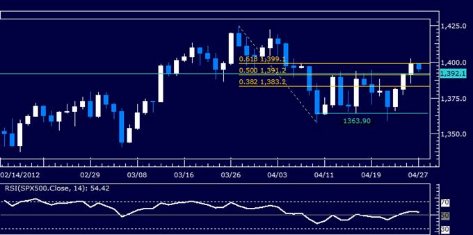 SP_500_Breaks_Range_Top_US_Dollar_Losses_Grip_on_Support_body_Picture_5.png, S&P 500 Breaks Range Top, US Dollar Losses Grip on Support