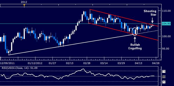 SP_500_Breaks_Range_Top_US_Dollar_Losses_Grip_on_Support_body_Picture_6.png, S&P 500 Breaks Range Top, US Dollar Losses Grip on Support
