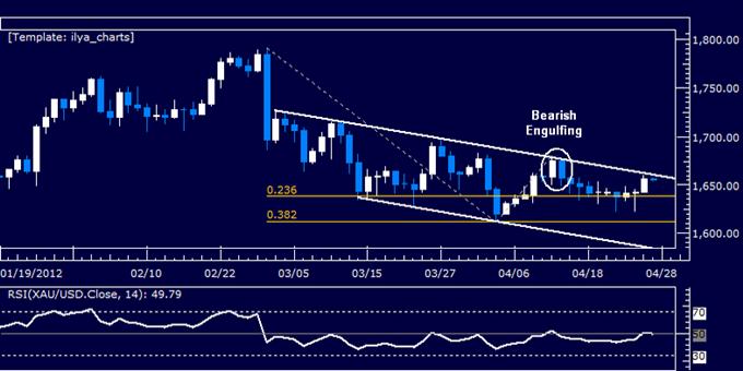SP_500_Breaks_Range_Top_US_Dollar_Losses_Grip_on_Support_body_Picture_7.png, S&P 500 Breaks Range Top, US Dollar Losses Grip on Support