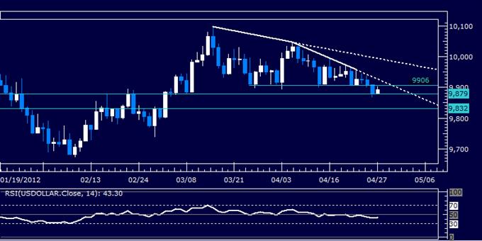 SP_500_Breaks_Range_Top_US_Dollar_Losses_Grip_on_Support_body_Picture_8.png, S&P 500 Breaks Range Top, US Dollar Losses Grip on Support