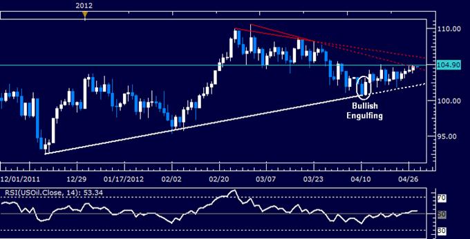 Rohstoffe suchen Richtung bezüglich sich entwickelnder QE3-Hoffnungen in US-Daten