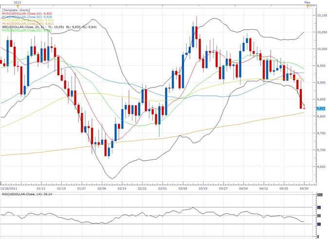 US Dollar Index Klassischer Technischer Bericht 30.4.