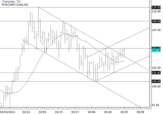 Crude Spikes Through Channel and Fails….Again
