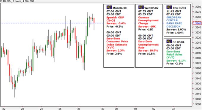 euro_body_Picture_6.png, ارتفاع اليورو مقابل الدولار على الرغم من التوتّرات الواضحة في منطقة اليورو- ما هو السبب الكامن وراء ذلك؟