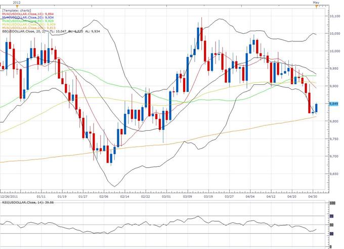 Rapport technique classique concernant le Dollar Index (05.01 - 1er mai)