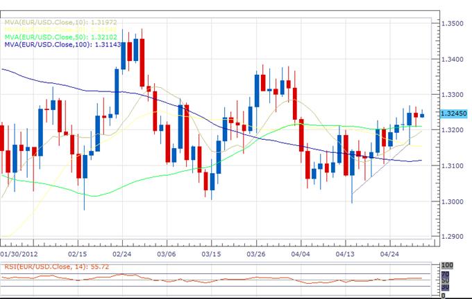 L'aussie vendu de façon agressive après le choc de la décision de la RBA ; l'euro bénéficie toujours d'offres