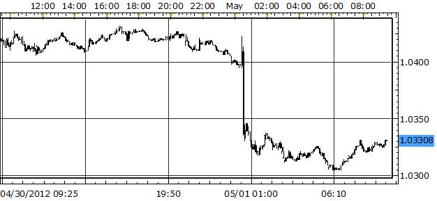 Swiss Franc Outperforms as Australian Dollar Struggles Post-RBA