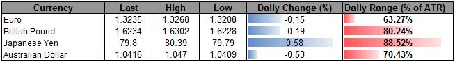 USD_Index_Carving_Higher_Low_Sterling_Correction_Under_Way_body_ScreenShot098.png, L'indice USD établit des plus bas plus élevés, la correction de la livre sterling est en train de se produire