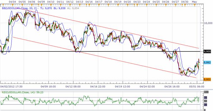 L'indice USD établit des plus bas plus élevés, la correction de la livre sterling est en train de se produire