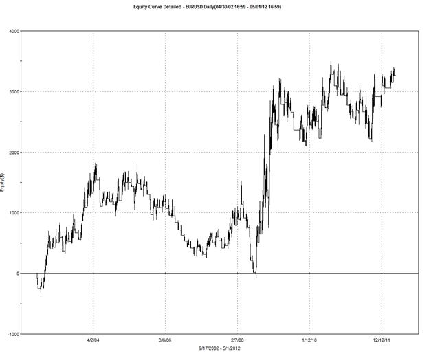 Le yen perd de la valeur à cause de l'ISM - Implications techniques énormes