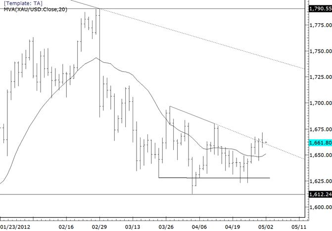 Kurzfristige bullische Basis für Gold?