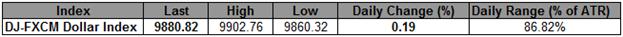 L'indice USD revient sur sa baisse de fin avril ; 9900 revient sur le devant de la scène