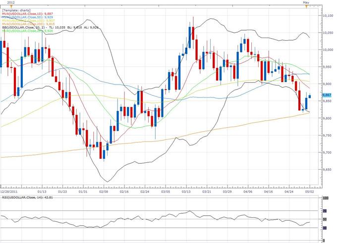 Rapport technique classique concernant le Dollar Index 05.02 (2 mai)
