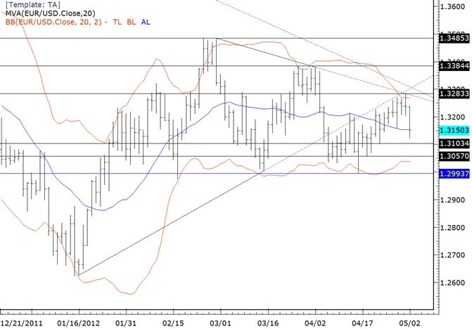 EUR/USD 13060-13100 von Interesse vor EZB