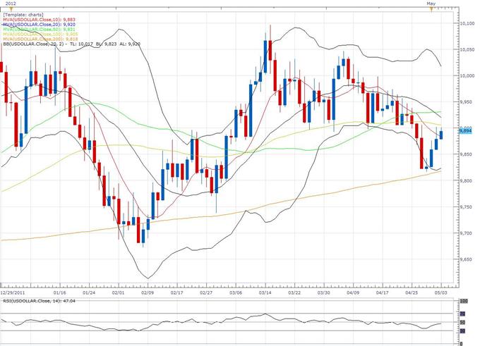 US Dollar Index Klassischer Technischer Bericht 03.05.