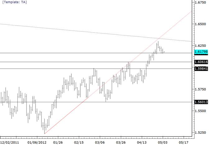 GBPUSD Sideways Trade Suggests Trend is Still Bullish