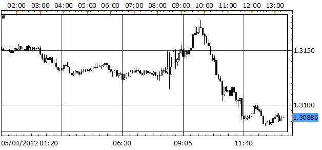 Commodity_Currencies_US_Dollar_Tumble_on_Weak_Jobs_Report_body_EURUSD.jpg, UPDATE: US Dollar Surges Post-NFP on Euro-zone Rumors