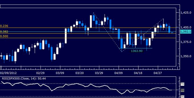 US Dollar on the Verge of Bullish Breakout, S&P 500 Loses 1400 Figure