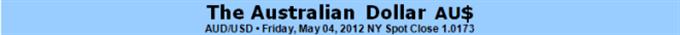 Australischer Dollar anfällig für Wetten auf RBA-Zinssenkung und Risikoaversion