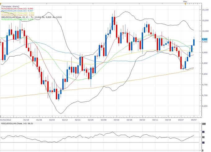 US-Dollar Index Klassischer technischer Bericht 07.05.
