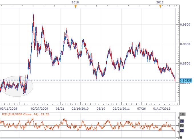 Euro Finds Some Support Below 1.3000; Fresh EUR/GBP Long Taken