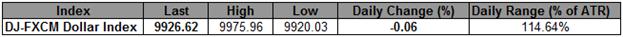 USD Index Snaps 5-Day Winning Streak- 10,000 Now Primary Objective