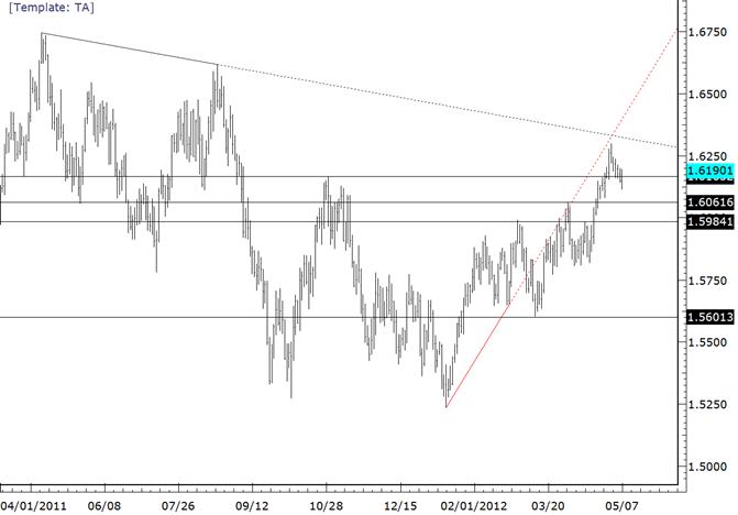 GBPUSD Focus is on Trendline above 16300
