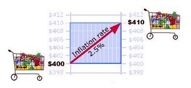 Fundamental Analyse 3. Inflation und Verbraucherpreisindex