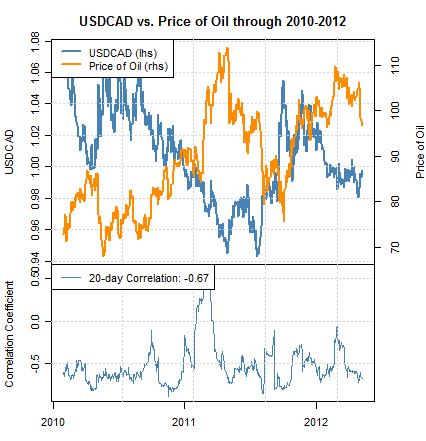 La dégringolade du pétrole pourrait forcer le dollar américain à monter face au dollar canadien