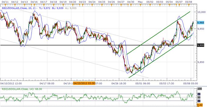 USD Index Eyes 10,000 On Less Dovish Fed, JPY Reversal On Tap