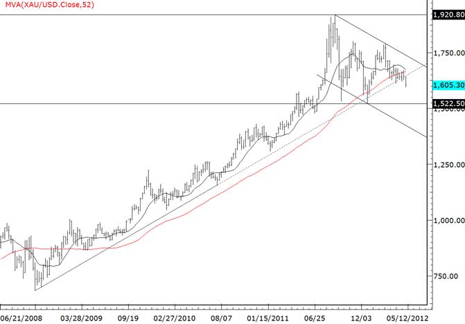 Gold durchbricht WICHTIGE Trendlinienunterstützung