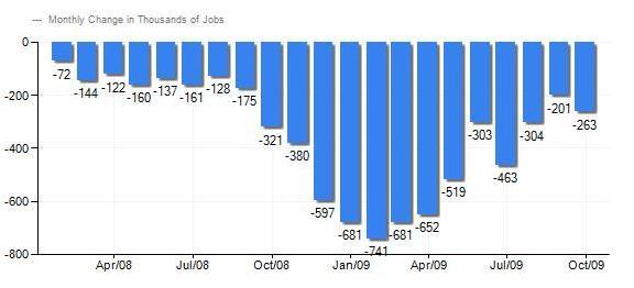 Fundamentale Analyse 5. Arbeitsmarktdaten