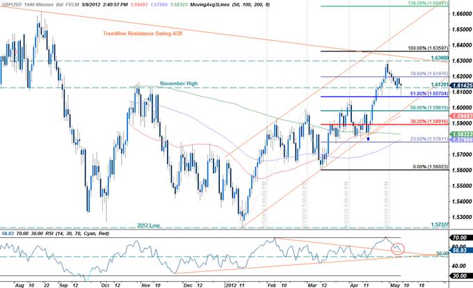GBPUSD : trader la décision de la Banque d'Angleterre à propos des taux