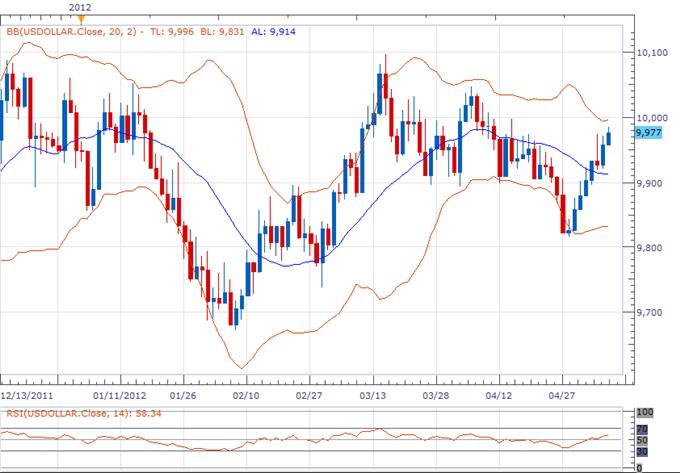 Rapport technique classique du Dollar Index - 09.05