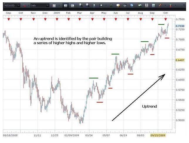 <Technische Analyse 2. Bestimmung des Trends>
