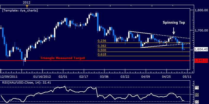 US_Dollar_Strength_Returns_But_SP_500_Still_Noncommittal_body_Picture_7.png, US Dollar Strength Returns But S&P 500 Still Noncommittal