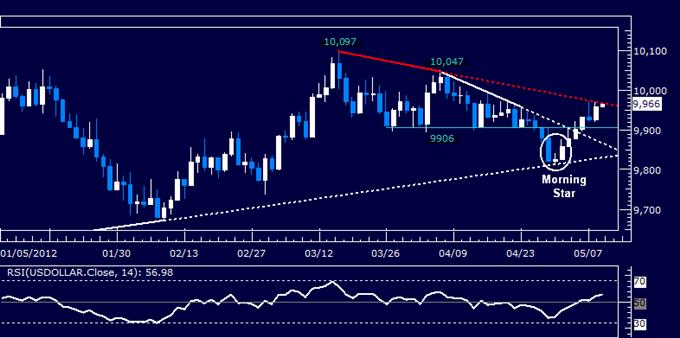 US_Dollar_Strength_Returns_But_SP_500_Still_Noncommittal_body_Picture_8.png, US Dollar Strength Returns But S&P 500 Still Noncommittal