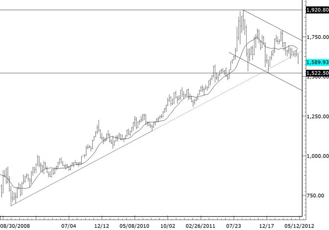 Gold durchbricht bedeutende Trendlinien-Unterstützung