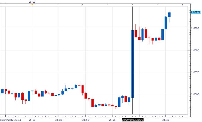 Australian Dollar Purchased Following Positive Employment Report