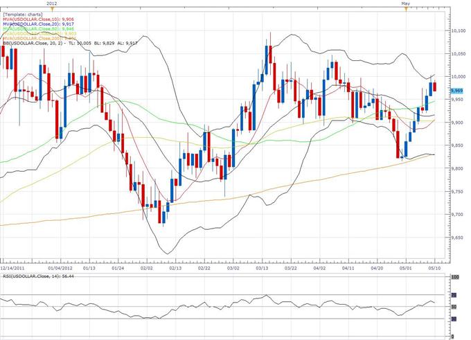 Rapport technique classique à propos du Dollar Index, 05.10 (10 mai)