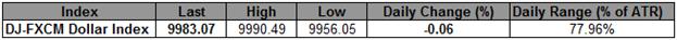 Dow Jones beendet sechstägige Pechsträhne, während der US-Dollar-Index versucht, die 10.000 zu erklimmen
