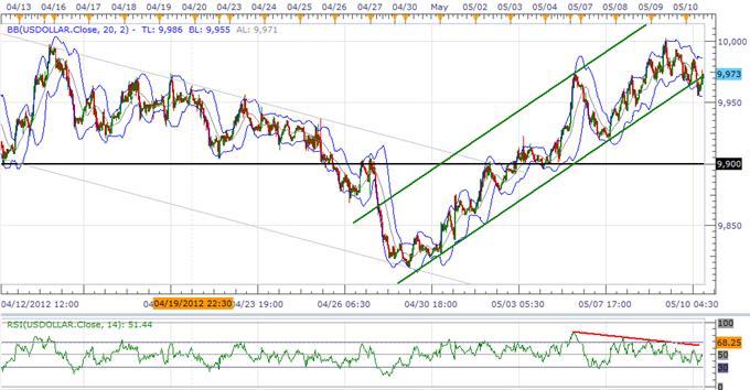 USD Correction To Gather Pace, JPY Threatens Range As BoJ Mulls QE