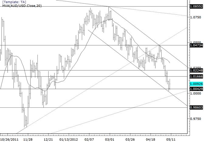 AUDUSD Short Term Focus Still on Trendline at 9975