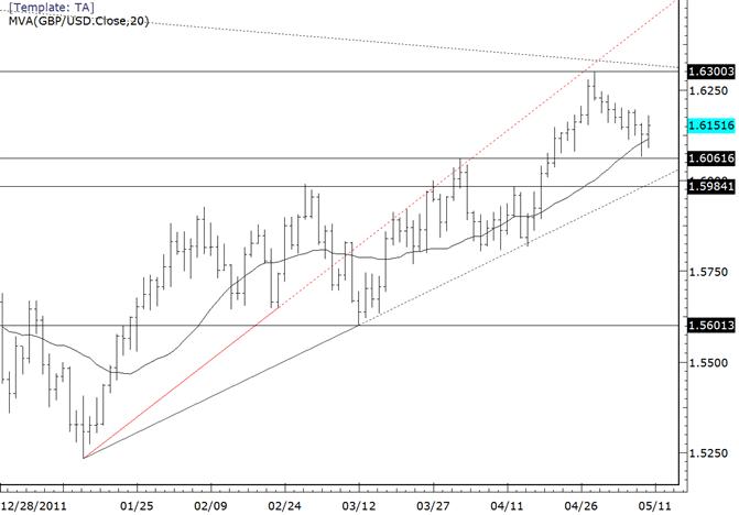 GBPUSD Remains Bullish Towards Low 16300s