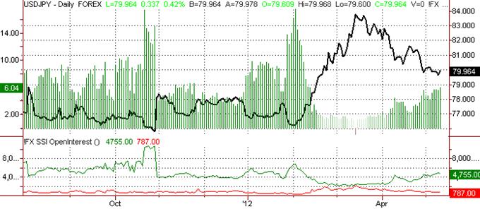 US Dollar Forecast to Test Key Support vs. Yen