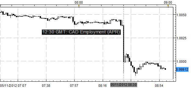 Canadian Dollar Surges on Impressive Labor Market Reading