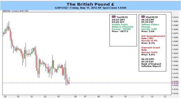 Britisches Pfund: BOE Inflations-Bericht, Euro Zone Schuldenkrise im Fokus